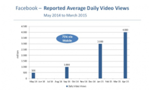 daily Facebook video views